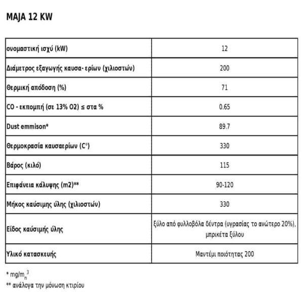 Ενεργειακό Τζάκι Ξύλου Αερόθερμο MAJA BS Δεξιά Γωνία 12 KW / 90-120m² Μαντεμένιο Kratki