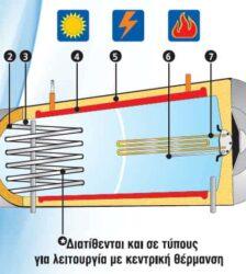 Ηλιακός θερμοσίφωνας 160lt COSMO-SAN διπλής ενέργειας 2,3 m²