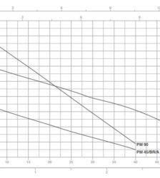 ΑΝΤΛΙΑ ΝΕΡΟΥ PM-45M (μονοφασικό ρεύμα) 0,5 HP PENTAX-ΣΕΙΡΑ PM